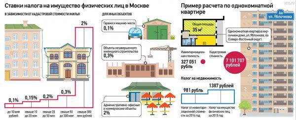 Ставки налога на имущество по кадастровой стоимости в 2019 году — Москва