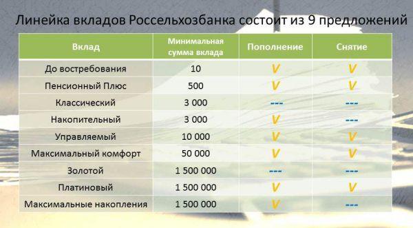 Изображение - Россельхозбанк вклады для пенсионеров 15499245707vkladi-rosselhozbank-vse-tablica-e1549837297602