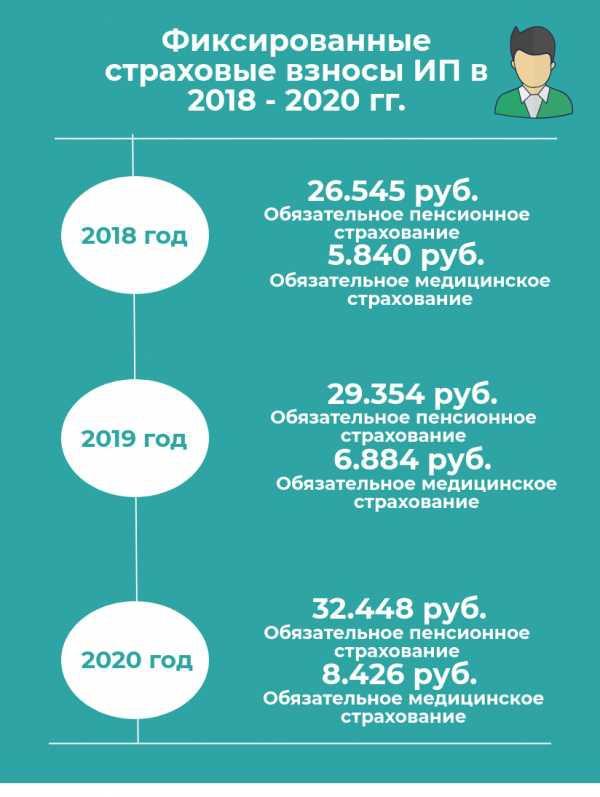 Налогообложение ИП на УСН без работников в 2019 году