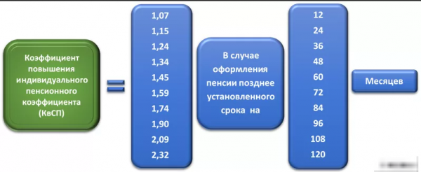 Перерасчет пенсий работающим пенсионерам в 2019 году