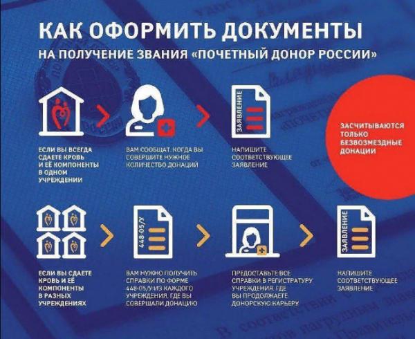Ежегодная выплата почетным донорам в 2019 году