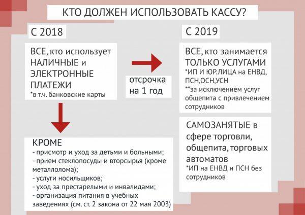 Изменения в ЕНВД с 2019 года