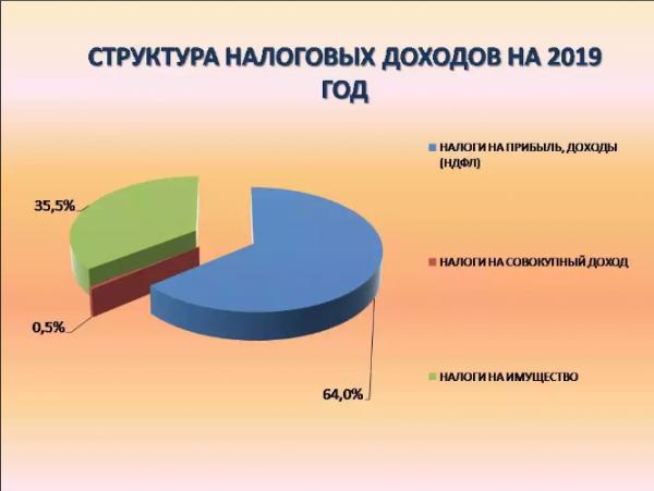 Налог на прибыль в 2019 году