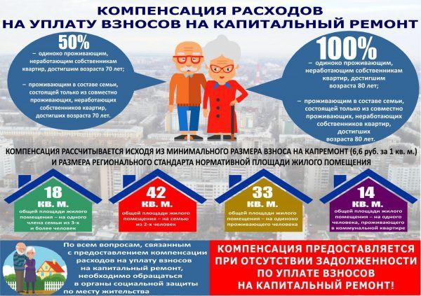 Льготы пенсионерам по оплате за капитальный ремонт в 2019 году