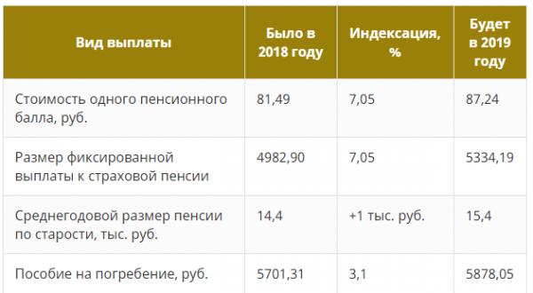 Прибавка к пенсии инвалидам 2 группы в 2019 году