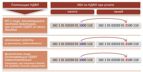 18210202101081013160 КБК — расшифровка налога