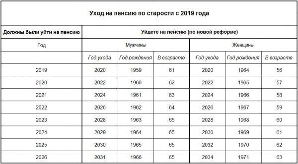 Изображение - Расчет налога с продажи автомобиля, пребывающего менее 3 лет в собственности в 2019 году 15523329621grafik-povyisheniya-pensii-po-starosti-po-godam-rozhdeniya-s-2019-g-e1552169718484