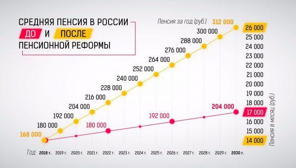 Максимальная пенсия в России по старости в 2019 году