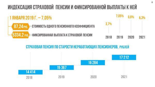 Страховая пенсия по старости в 2019 году