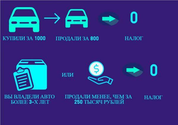 Налог с продажи автомобиля в 2019 году , если в собственности менее 3 лет
