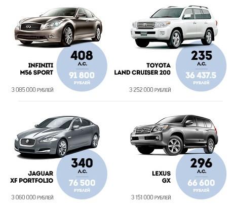 Налог на роскошь — автомобили 2019 года