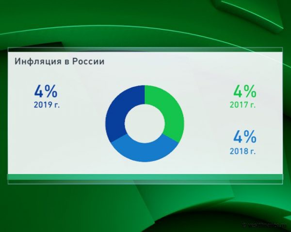 Инфляция в России в 2019 году — прогноз