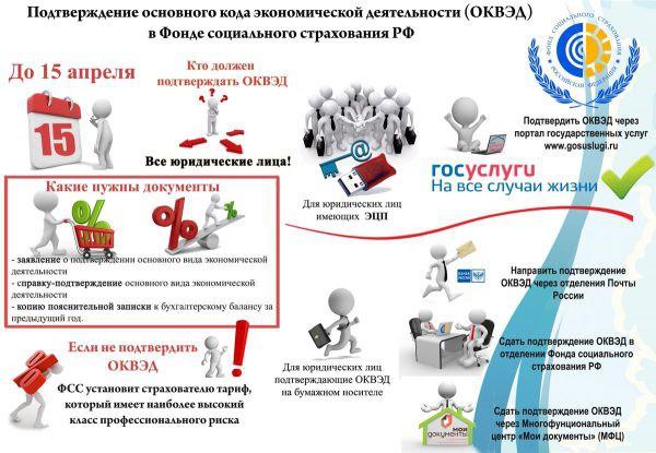 Сроки подтверждения ОКВЭД в ФСС на 2019 год