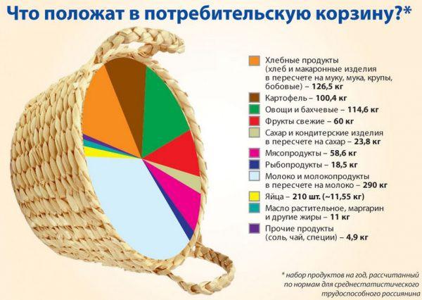 Потребительская корзина в России на 2019 год