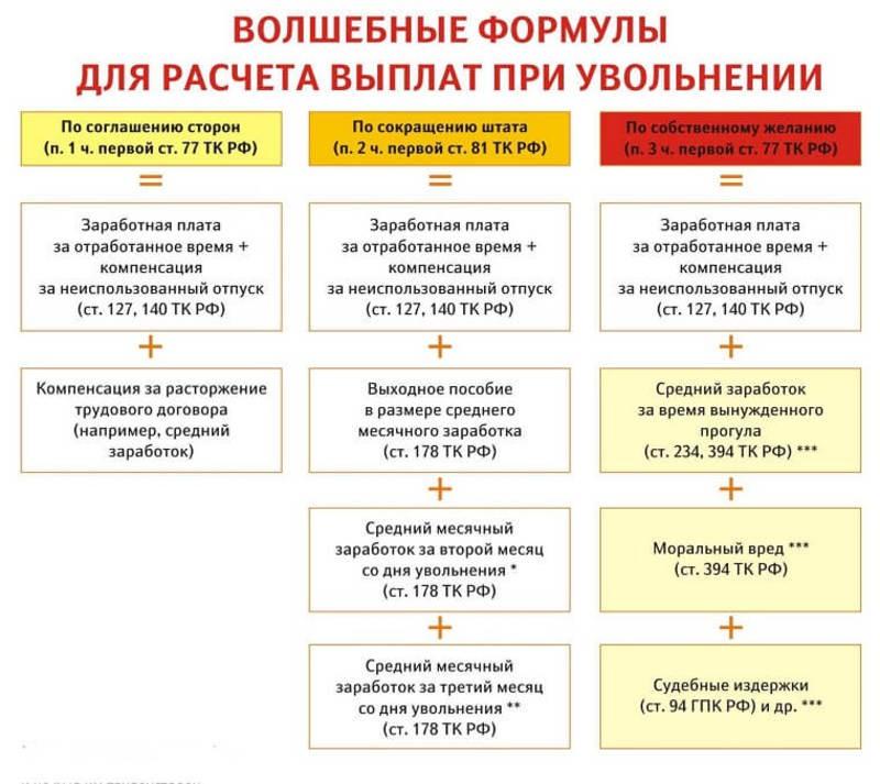Выходное пособие при увольнении в 2019 году