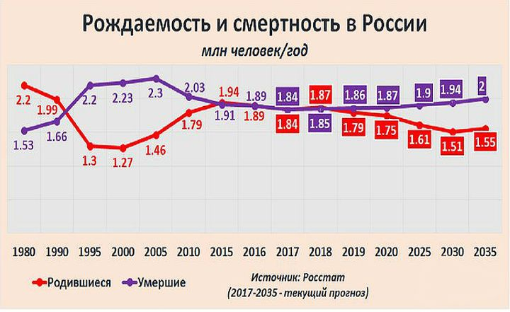 Население России в 2019 году: сокращается или увеличивается