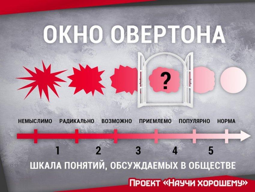 5 стадий Окна Овертона: Как манипулируют общественным мнением?
