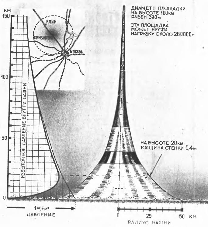 Колонизация космоса в изображении советских журналов и Циолковского