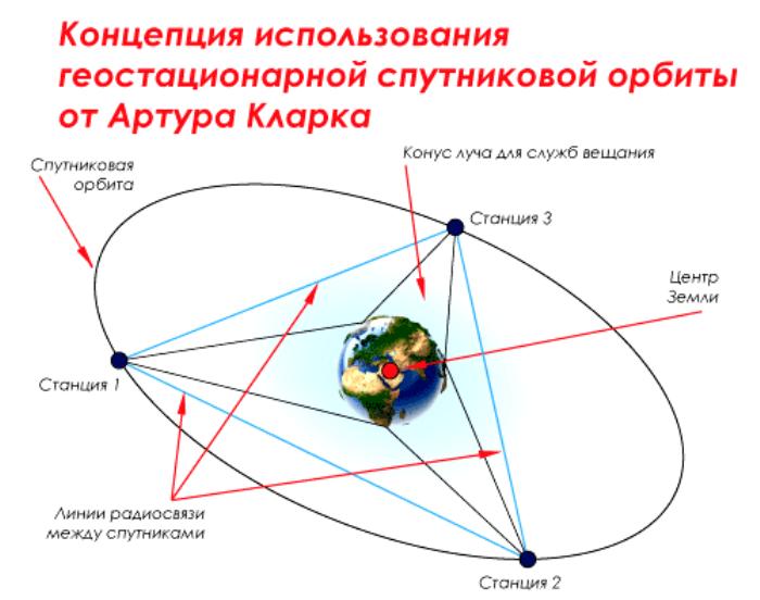 ТОП-11 выдающихся предсказаний учёных прошлого, которые сбылись