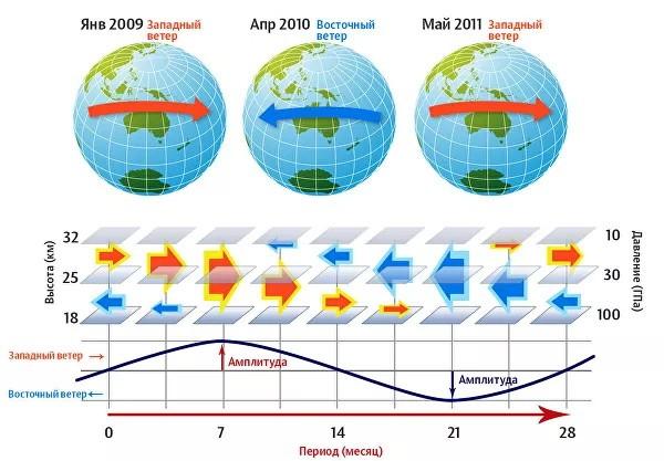 Атмосферный резонанс, что это за феномен и может ли он предсказать погоду?