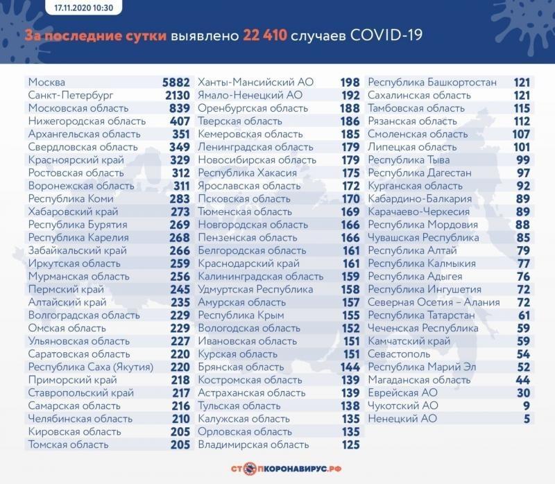 За сутки в России выявили более 22 тысяч заболевших коронавирусом