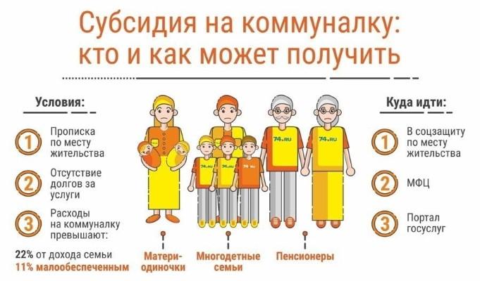 Какую помощь получают малоимущие семьи в России в 2021 году