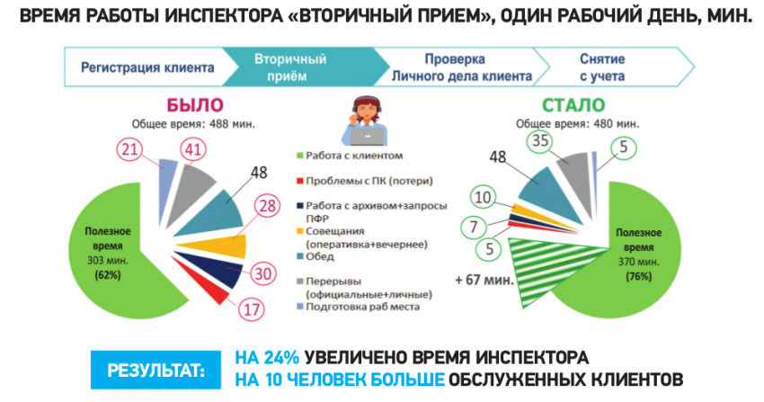 Трудоустройство по-новому: как в России реформируется работа Центров занятости