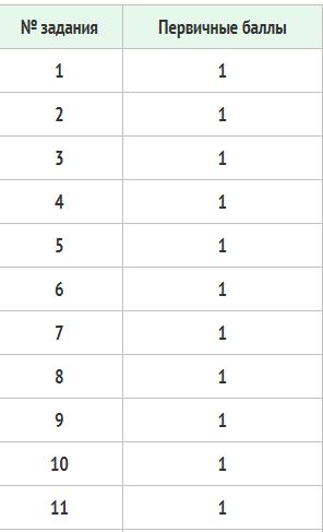 Распределение баллов по ЕГЭ профильная математика в 2021 году