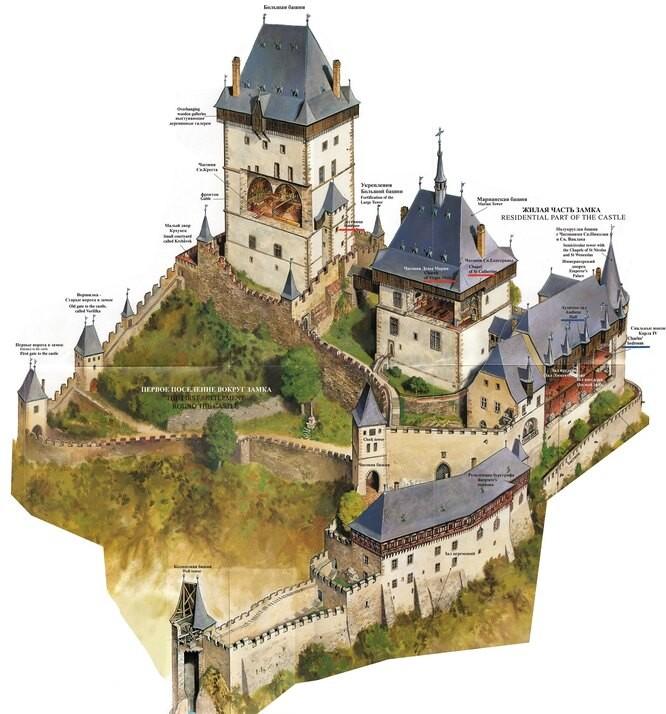 Что было необходимо для постройки замка?